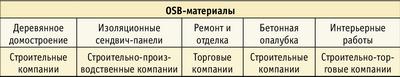 Таблица. Основные группы потребителей OSB