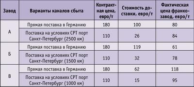 Таблица. Сравнительная себестоимость топливной гранулы в зависимости от места производства