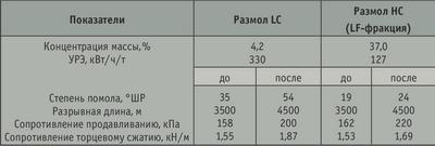 Таблица. Сравнение результатов размола LC и НС ММ, применяемой для произ-водства тест-лайнера