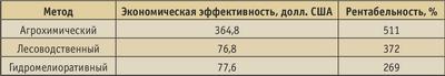 Таблица. Экономическая эффективность лесоводственно-мелиоративных методов блокирования цезия-137 на 1000 га лесной площади