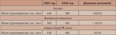 Таблица 4. Объем перевозок щепы на Северо-Западе РФ
