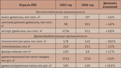 Таблица 1. Объемы производства отраслей лесозаготовительной и деревообрабатывающей промышленности РФ