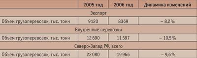 Таблица 2. Объем перевозок круглого леса на Северо-Западе РФ