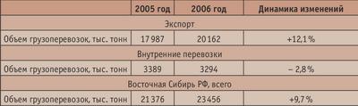 Таблица 3. Объем перевозок круглого леса в Восточной Сибири