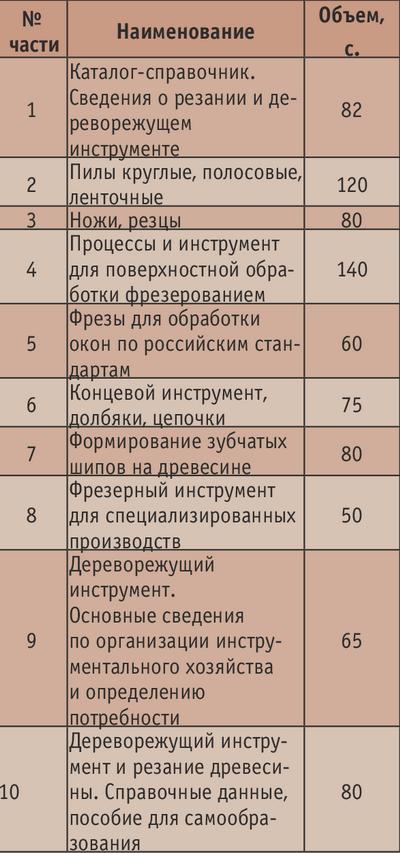 Таблица. Перечень трех первых частей справочника в страницах типографского издания формата 210х160 мм