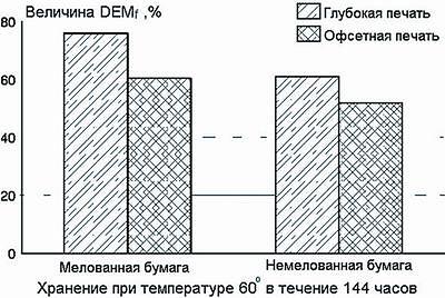 Рис. 1. Эффективность удаления печатной краски из макулатурной массы в зависимости  от марки макулатуры и вида печатной краски
