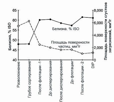 Рис. 2. Изменение белизны макулатурной массы и площади поверхности сгустков загрязнений при удалении печатной краски