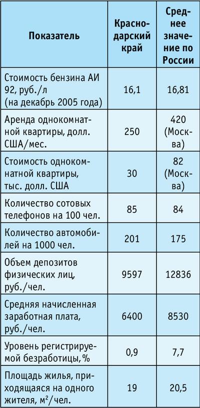 Таблица. Косвенные экономические показатели благосостояния региона