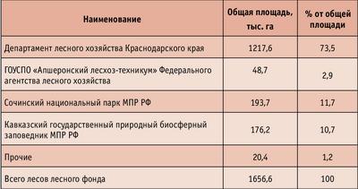 Таблица. Распределение лесного фонда Краснодарского края, по данным государственного учета, по состоянию на 1 января 2007 года