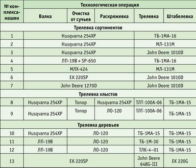 таблица для работы с комплексами