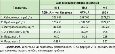 Таблица 3. Комплексы машин для лесовосстановительных работ