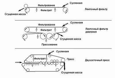 Рис. 2. Принцип действия ленточного фильтра, ленточного фильтра давления и двухсеточного пресса