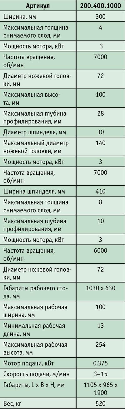 Таблица. Технические характеристики