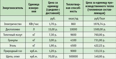 Таблица. Сравнение ценовых характеристик энергоносителей