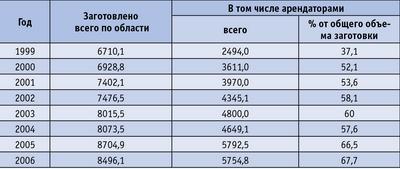 Таблица 1. Динамика объемов заготовки древесины на территории Ленинградской области начиная с 1999 года