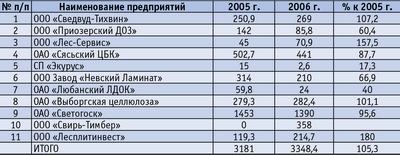 Таблица 2. Объемы переработки древесины предприятиями Ленинградской области за 2006 год, тыс. куб м (предприятия с наибольшим объемом переработки)