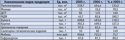 Таблица 3. Динамика объемов выпуска основных видов продукции предприятиями лесопромышленного комплекса Ленинградской области в 2006 году