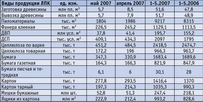Таблица 4. Общие показатели производства основных видов лесобумажной продукции за 5 месяцев 2007 года
