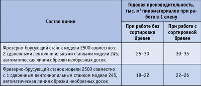 Таблица. Ориентировочная производительность линии Super-Saver в зависимости от комплектации (средний диаметр бревен – 20 см)