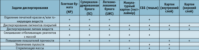 Посмотреть в PDF-версии журнала. Таблица 1. Задачи диспергирования ММ для производства различных видов бумаги и картона