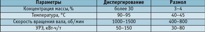 Таблица 3. Сравнение условий обработки ММ при диспергировании и размоле