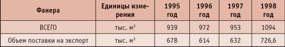 Таблица 1. Объем производства фанеры в 1995–1998 годах