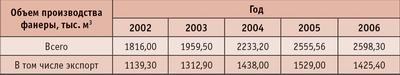 Таблица 2. Объем  производства фанеры в 2002–2006 годах