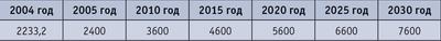 Таблица. Предварительные объемы производства фанеры клееной на ближнюю и дальнюю перспективу в России, тыс. кв м