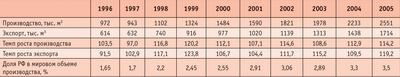 Посмотреть в PDF-версии журнала. Таблица 1. Динамика производства и экспорта фанеры в России