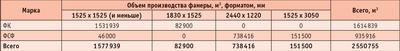 Посмотреть в PDF-версии журнала. Таблица 2. Объем производства фанеры в РФ по форматам и маркам (2005 год)