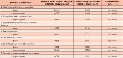 Посмотреть в PDF-версии журнала. Таблица 3. Характеристика газовых выбросов производства феноло-формальдегидных смол