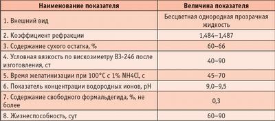 Таблица 4. Основные свойства меламино-формальдегидной смолы