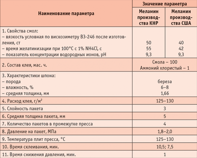 Таблица 6. Свойства использованных смол, параметры условий и режима склеивания