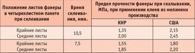 Таблица 7. Сравнительные результаты испытания фанеры