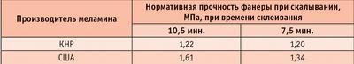 Таблица 8. Нормативная прочность фанеры