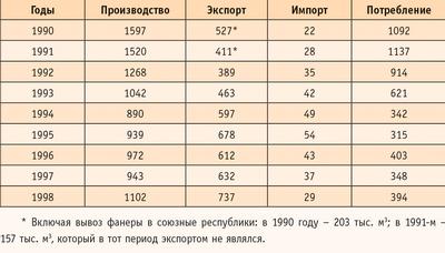 Таблица 1. Производство, экспорт, импорт и потребление клееной фанеры в России в 1990–1998 годах (тыс. кв м)