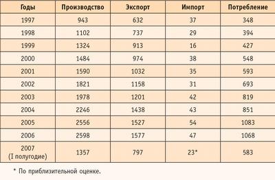 Таблица 2. Производство, экспорт, импорт и потребление клееной фанеры в России в 1997–2007 годах (тыс. кв м)