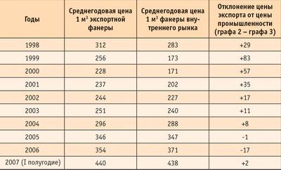 Таблица 3. Сопоставление уровня цен на фанеру, экспортируемую из России, с ценами внутреннего рынка (без НДС) за 1998–2007 годы ($)