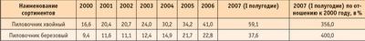Посмотреть в PDF-версии журнала. Таблица 4. Цены на круглые лесоматериалы в России в 2000–2007 годах (отпускные цены лесозаготовительных предприятий без НДС в долларовом выражении)