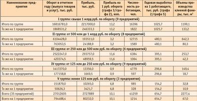 Посмотреть в PDF-версии журнала. Таблица 5. Основные технико-экономические показатели по группам ведущих фанерных предприятий Российской Федерации за 2005 год