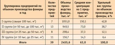 Таблица 6. Группировка фанерных предприятий России, вырабатывавших свыше 10 тыс. кв м фанеры в 2005 году