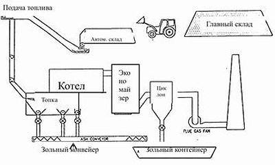Рис. 1. Схема котельной на биотопливе (щепе)