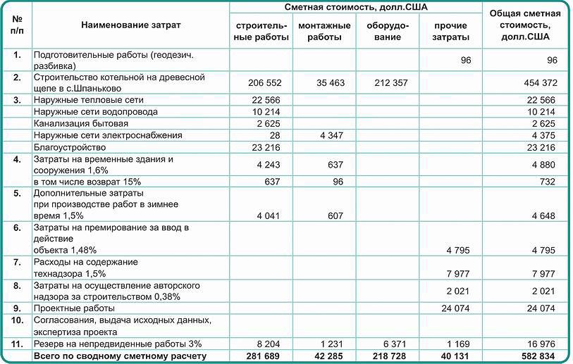 Таблица 1. Стоимость реконструкции котельной в с. Шпаньково (Гатчинский район, Ленинградская область)