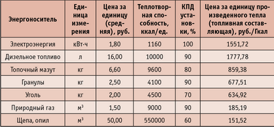 Таблица 1. Ориентировочные данные о топливной составляющей себестоимости тепловой энергии при использовании различных видов топлива без учета КПД установок