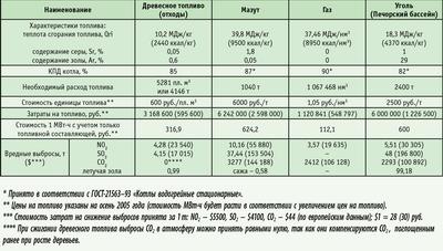 Посмотреть в PDF-версии журнала. Таблица 2. Сравнительная эффективность производства 10 000 МВт·ч/год тепловой энергии при сжигании раз-личных видов топлива