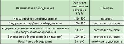 Таблица 3. Удельные капитальные вложения в котельные на древесном топливе (средние данные по СЗФО)