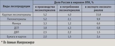 Таблица 1. Доля России в мировом лесном секторе, %