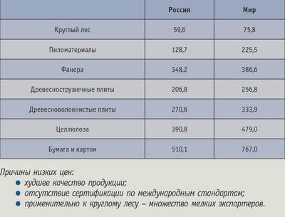 Таблица 2. Экспортные цены на основные виды продукции, $ / т
