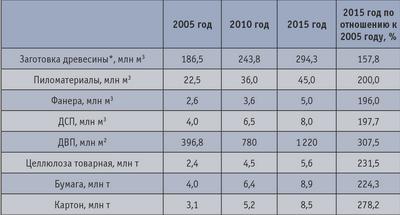 Таблица 3. Прогноз выпуска промышленной продукции по лесопромышленному комплексу РФ до 2015 года