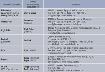 Посмотреть в PDF-версии журнала. Таблица. Компании, предлагающие четырехсторонние станки